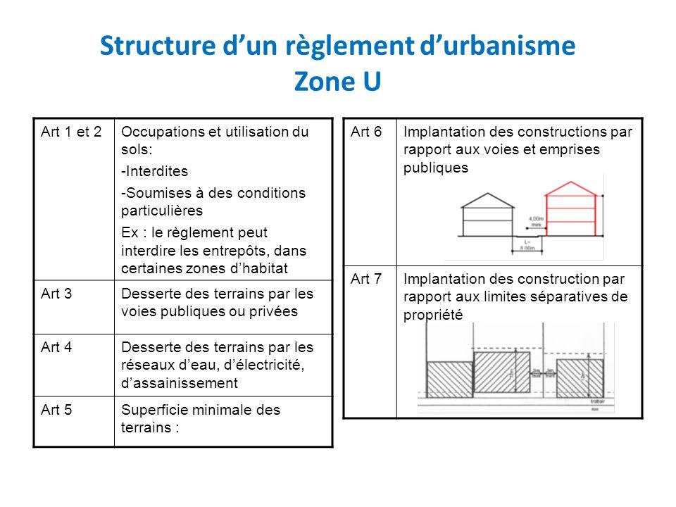 Structure dun règlement durbanisme Zone U Art 1 et 2Occupations et utilisation du sols: -Interdites -Soumises à des conditions particulières Ex : le r