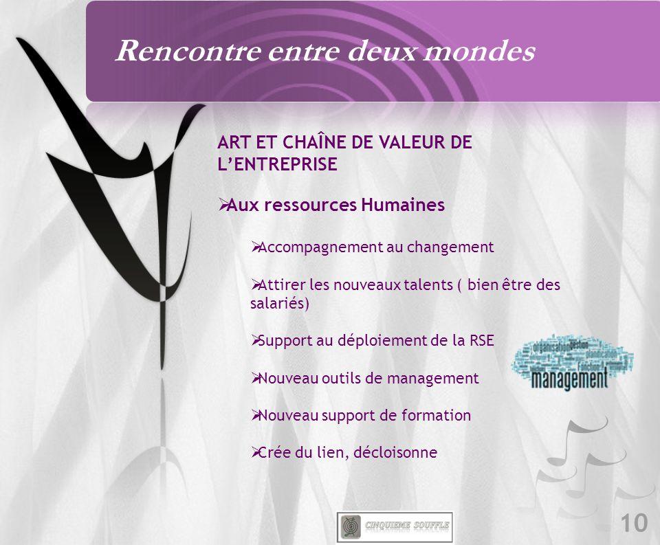 10 ART ET CHAÎNE DE VALEUR DE LENTREPRISE Aux ressources Humaines Accompagnement au changement Attirer les nouveaux talents ( bien être des salariés)