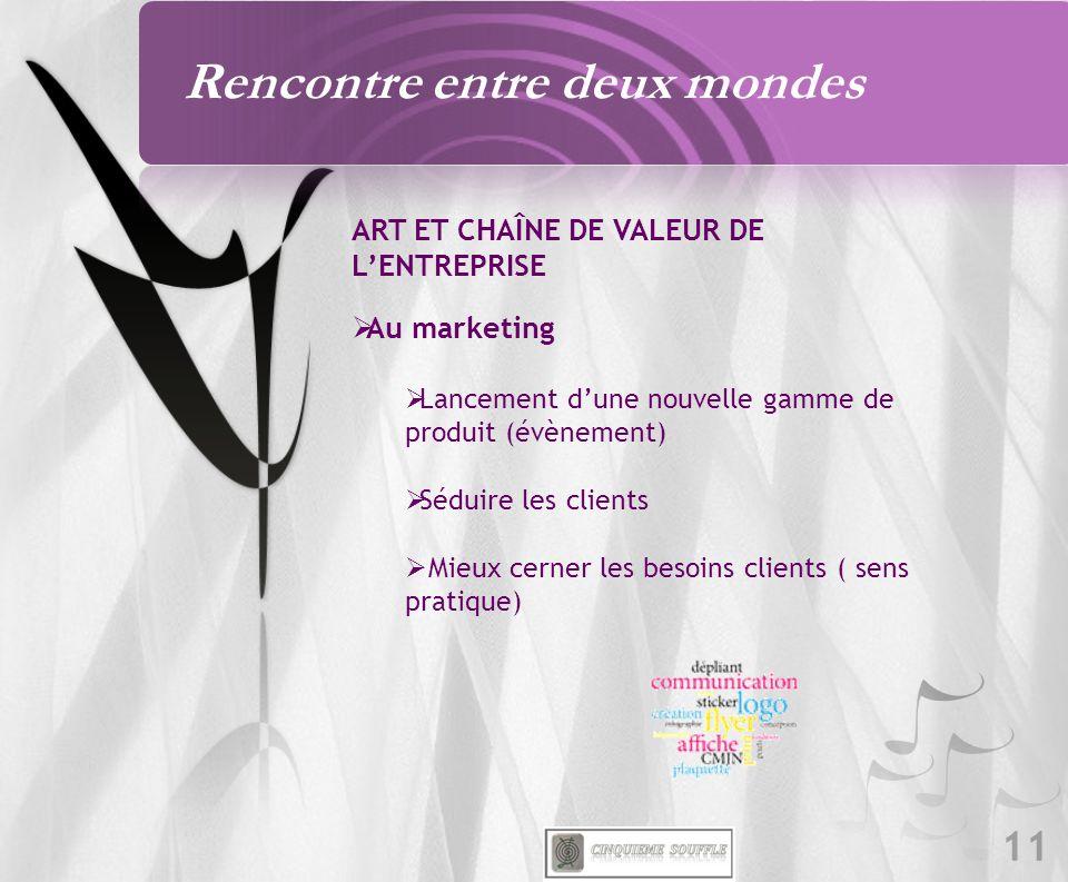 11 ART ET CHAÎNE DE VALEUR DE LENTREPRISE Au marketing Lancement dune nouvelle gamme de produit (évènement) Séduire les clients Mieux cerner les besoins clients ( sens pratique) Rencontre entre deux mondes