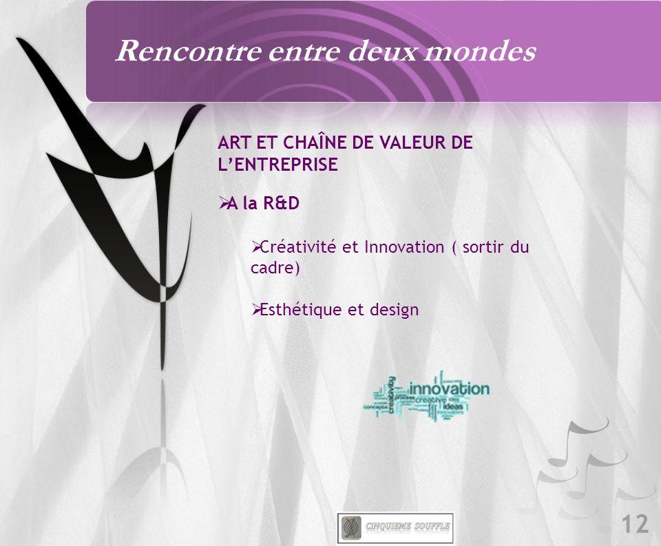12 ART ET CHAÎNE DE VALEUR DE LENTREPRISE A la R&D Créativité et Innovation ( sortir du cadre) Esthétique et design Rencontre entre deux mondes