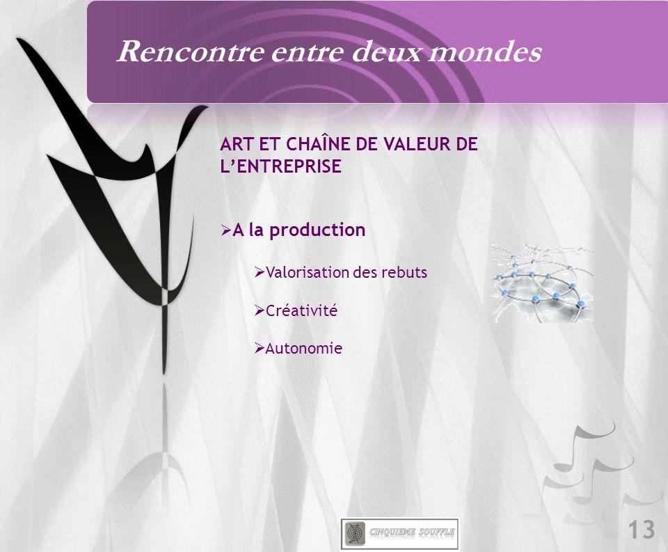 13 ART ET CHAÎNE DE VALEUR DE LENTREPRISE A la production Valorisation des rebuts Créativité Autonomie Rencontre entre deux mondes
