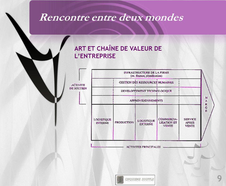 9 ART ET CHAÎNE DE VALEUR DE LENTREPRISE Rencontre entre deux mondes