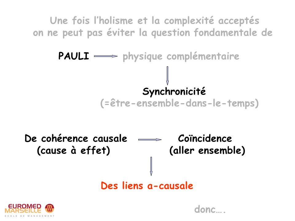 Une fois lholisme et la complexité acceptés on ne peut pas éviter la question fondamentale de PAULI physique complémentaire Synchronicité (=être-ensemble-dans-le-temps) De cohérence causale Coïncidence (cause à effet) (aller ensemble) Des liens a-causale donc….