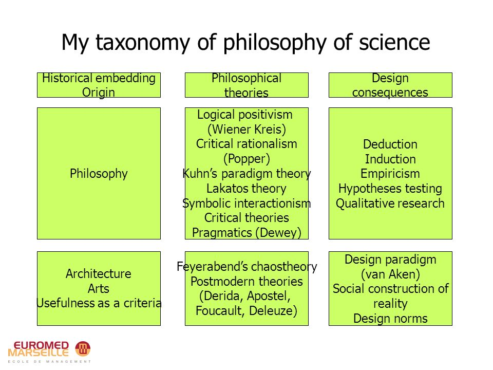 My taxonomy of philosophy of science/2 Historical embedding Origin Philosophical theories Design consequences Neurobiology Cognitive Artificial Intelligence Radical constructivism (Maturana, Mingers) Autopoiesis (Varela) Self-reference (Gödel) Dynamic re-creation The emergence of object and subject Local (contextual) validity Paradigm of mind (Franklin, Kim) Adaptive systems Implicit learning