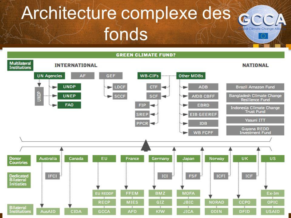 Architecture complexe des fonds 29