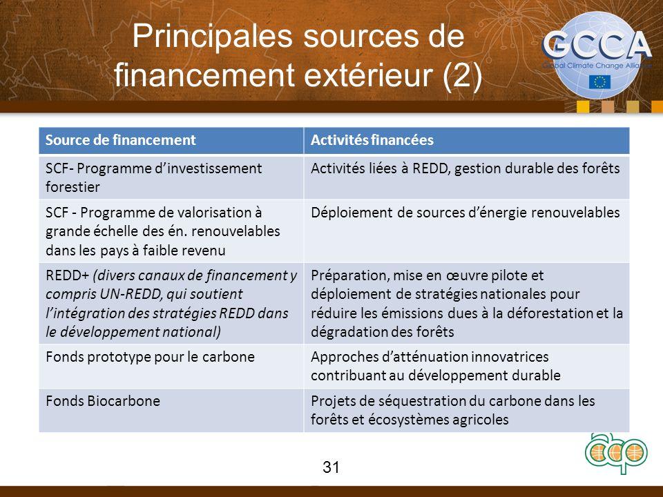 Principales sources de financement extérieur (2) 31 Source de financementActivités financées SCF- Programme dinvestissement forestier Activités liées à REDD, gestion durable des forêts SCF - Programme de valorisation à grande échelle des én.