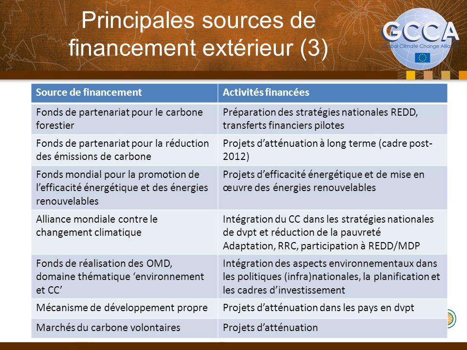 Principales sources de financement extérieur (3) 32 Source de financementActivités financées Fonds de partenariat pour le carbone forestier Préparatio