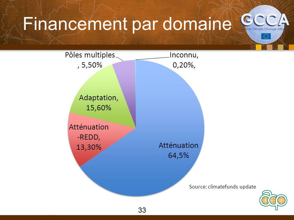 Financement par domaine 33