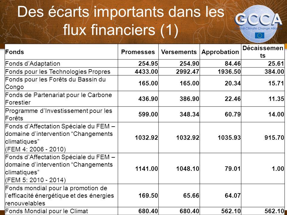 Des écarts importants dans les flux financiers (1) 34 FondsPromessesVersementsApprobation Décaissemen ts Fonds dAdaptation254.95254.9084.4625.61 Fonds pour les Technologies Propres4433.002992.471936.50384.00 Fonds pour les Forêts du Bassin du Congo 165.00 20.3415.71 Fonds de Partenariat pour le Carbone Forestier 436.90386.9022.4611.35 Programme dInvestissement pour les Forêts 599.00348.3460.7914.00 Fonds dAffectation Spéciale du FEM – domaine dintervention Changements climatiques (FEM 4: 2006 - 2010) 1032.92 1035.93915.70 Fonds dAffectation Spéciale du FEM – domaine dintervention Changements climatiques (FEM 5: 2010 - 2014) 1141.001048.1079.011.00 Fonds mondial pour la promotion de lefficacité énergétique et des énergies renouvelables 169.5065.6664.07 Fonds Mondial pour le Climat680.40 562.10