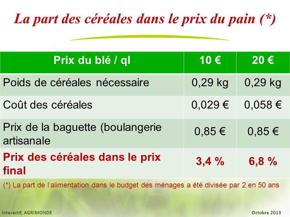 La part des céréales dans le prix du pain (*) (*) La part de lalimentation dans le budget des ménages a été divisée par 2 en 50 ans Prix du blé / ql10