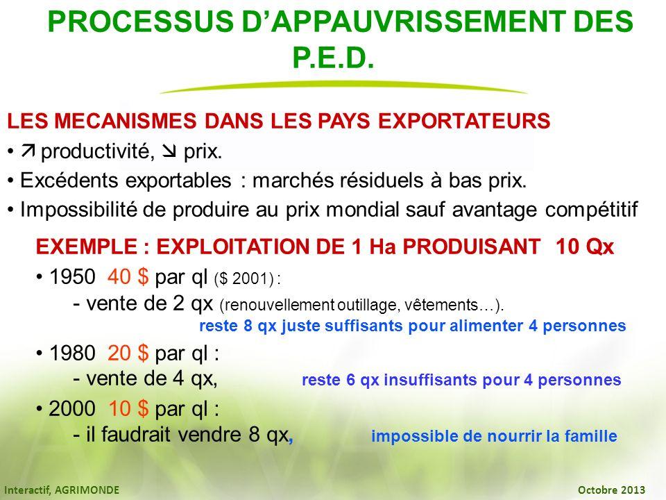 Interactif, AGRIMONDE Octobre 2013 PROCESSUS DAPPAUVRISSEMENT DES P.E.D. LES MECANISMES DANS LES PAYS EXPORTATEURS productivité, prix. Excédents expor