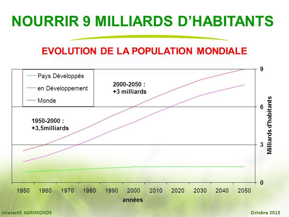 Interactif, AGRIMONDE Octobre 2013 NOURRIR 9 MILLIARDS DHABITANTS EVOLUTION DE LA POPULATION MONDIALE 0 3 6 9 1950196019701980199020002010202020302040