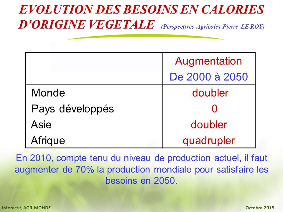 Interactif, AGRIMONDE Octobre 2013 EVOLUTION DES BESOINS EN CALORIES D'ORIGINE VEGETALE (Perspectives Agricoles-Pierre LE ROY) Augmentation De 2000 à