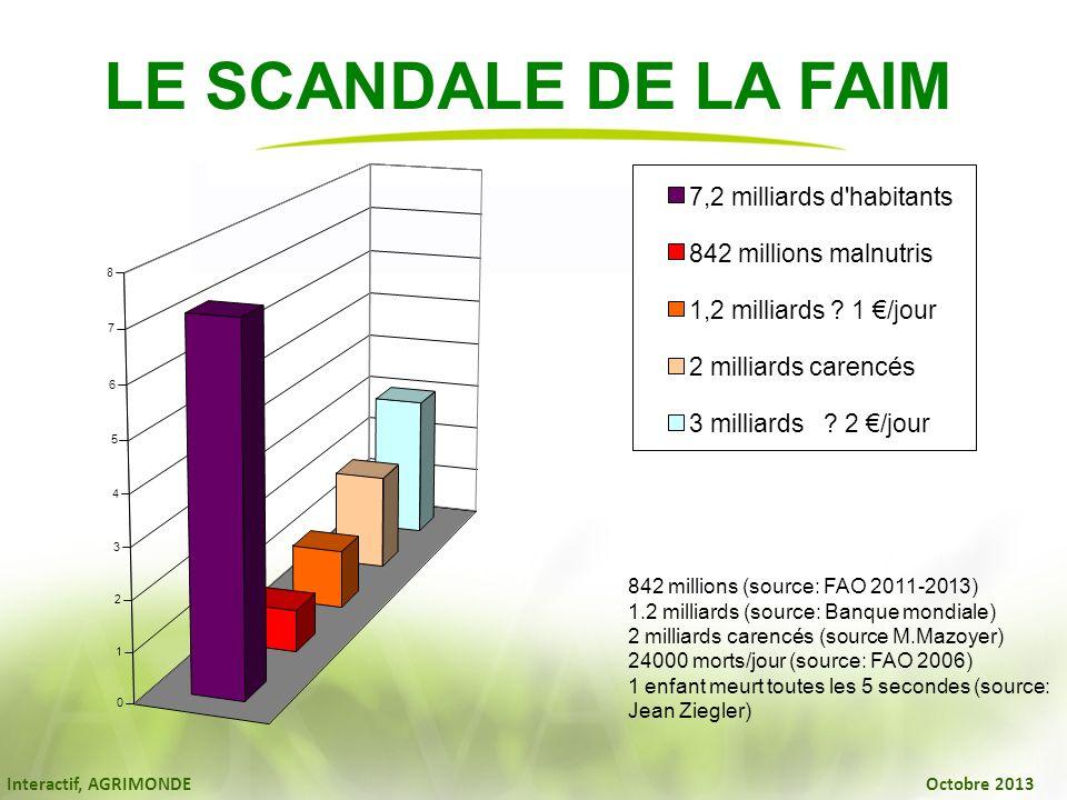 Interactif, AGRIMONDE Octobre 2013 842 millions (source: FAO 2011-2013) 1.2 milliards (source: Banque mondiale) 2 milliards carencés (source M.Mazoyer