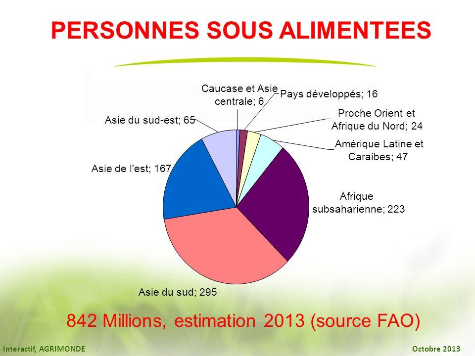 Interactif, AGRIMONDE Octobre 2013 PERSONNES SOUS ALIMENTEES 842 Millions, estimation 2013 (source FAO) Afrique subsaharienne; 223 Asie du sud; 295 As