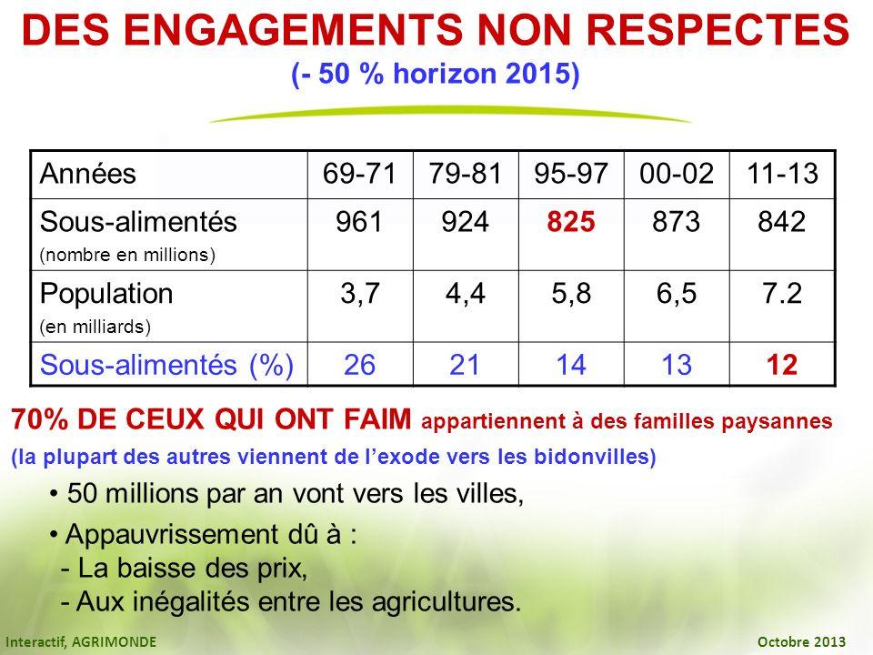Interactif, AGRIMONDE Octobre 2013 DES ENGAGEMENTS NON RESPECTES (- 50 % horizon 2015) 70% DE CEUX QUI ONT FAIM appartiennent à des familles paysannes