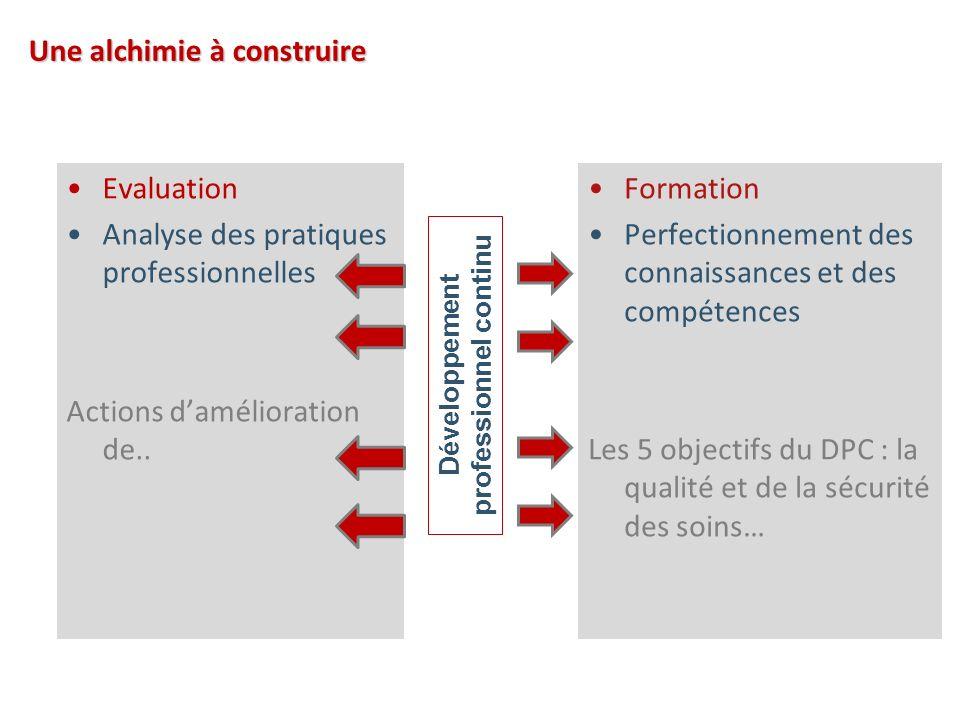 Evaluation Analyse des pratiques professionnelles Actions damélioration de..