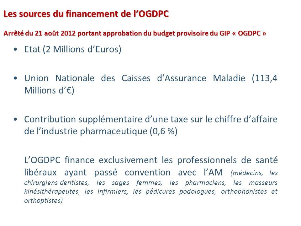 Les sources du financement de lOGDPC Arrêté du 21 août 2012 portant approbation du budget provisoire du GIP « OGDPC » Etat (2 Millions dEuros) Union Nationale des Caisses dAssurance Maladie (113,4 Millions d) Contribution supplémentaire dune taxe sur le chiffre daffaire de lindustrie pharmaceutique (0,6 %) LOGDPC finance exclusivement les professionnels de santé libéraux ayant passé convention avec lAM (médecins, les chirurgiens-dentistes, les sages femmes, les pharmaciens, les masseurs kinésithérapeutes, les infirmiers, les pédicures podologues, orthophonistes et orthoptistes)