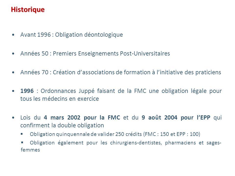 Historique Avant 1996 : Obligation déontologique Années 50 : Premiers Enseignements Post-Universitaires Années 70 : Création dassociations de formatio