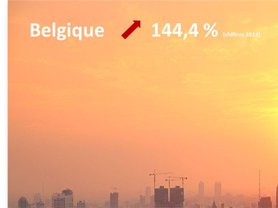 Belgique 144,4 % (chiffres 2012)