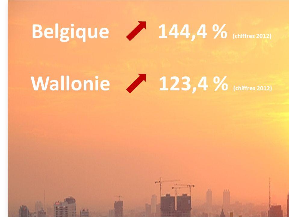 Belgique 144,4 % (chiffres 2012) Wallonie 123,4 % (chiffres 2012)