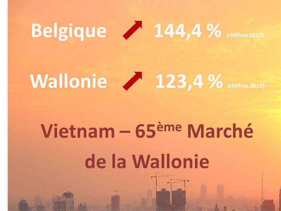 Vietnam – 65 ème Marché de la Wallonie
