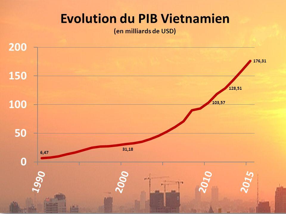 Evolution du PIB Vietnamien (en milliards de USD)