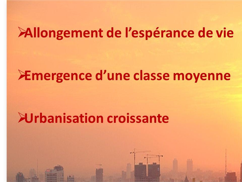 Allongement de lespérance de vie Emergence dune classe moyenne Urbanisation croissante