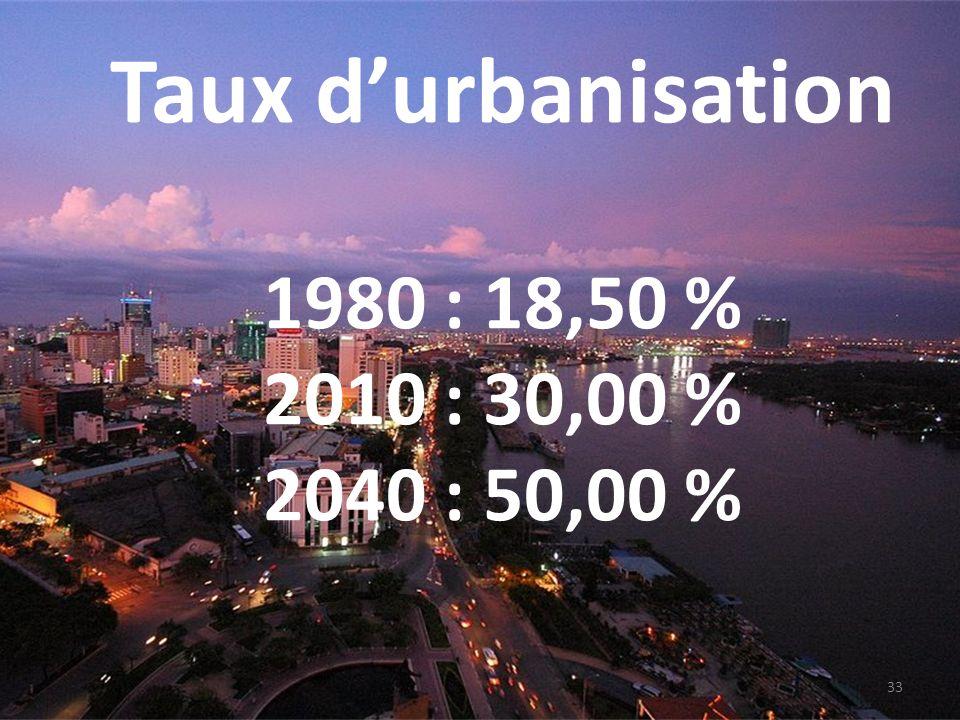 Taux durbanisation 1980 : 18,50 % 2010 : 30,00 % 2040 : 50,00 % 33