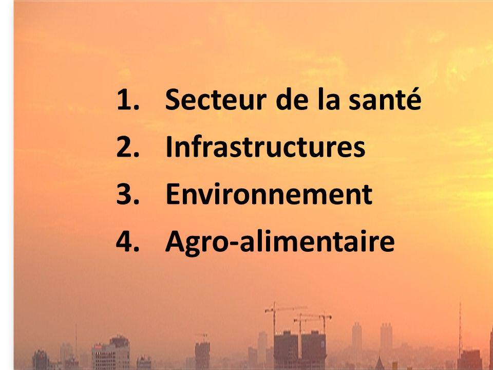 1.Secteur de la santé 2.Infrastructures 3.Environnement 4.Agro-alimentaire