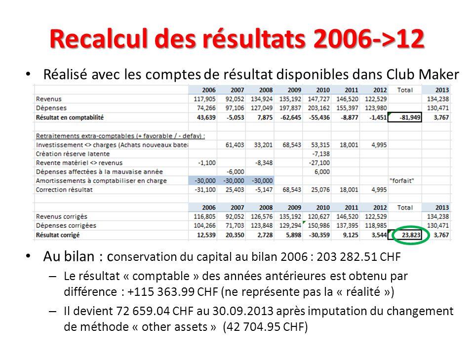 Réalisé avec les comptes de résultat disponibles dans Club Maker Au bilan : c onservation du capital au bilan 2006 : 203 282.51 CHF – Le résultat « co