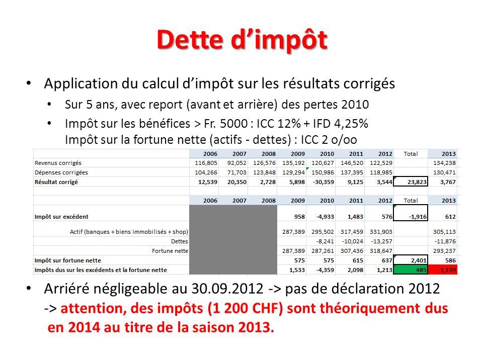 Dette dimpôt Application du calcul dimpôt sur les résultats corrigés Sur 5 ans, avec report (avant et arrière) des pertes 2010 Impôt sur les bénéfices
