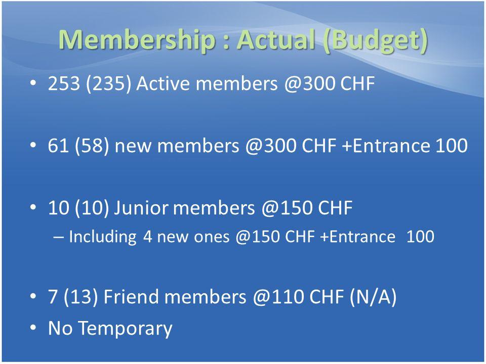 Membership : Actual (Budget) 253 (235) Active members @300 CHF 61 (58) new members @300 CHF +Entrance 100 10 (10) Junior members @150 CHF – Including