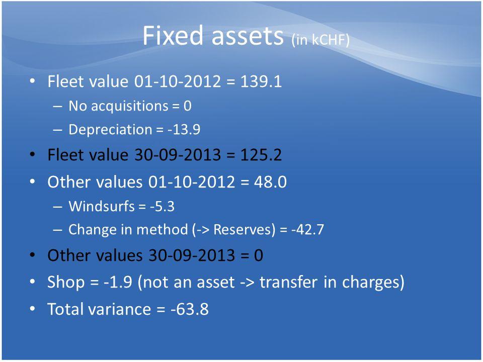 Fixed assets (in kCHF) Fleet value 01-10-2012 = 139.1 – No acquisitions = 0 – Depreciation = -13.9 Fleet value 30-09-2013 = 125.2 Other values 01-10-2