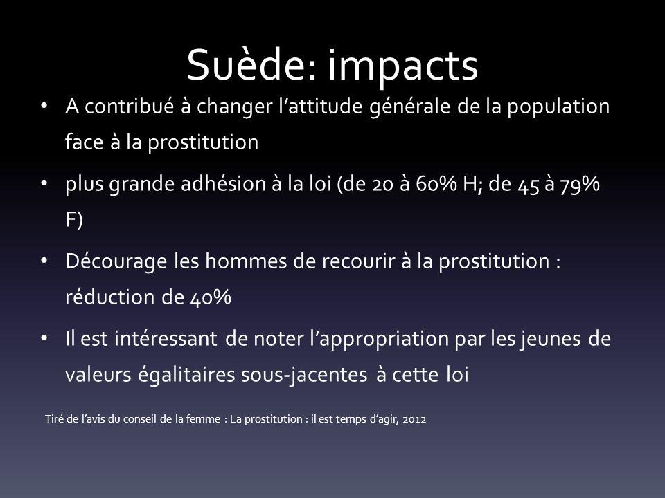 Suède: impacts A contribué à changer lattitude générale de la population face à la prostitution plus grande adhésion à la loi (de 20 à 60% H; de 45 à