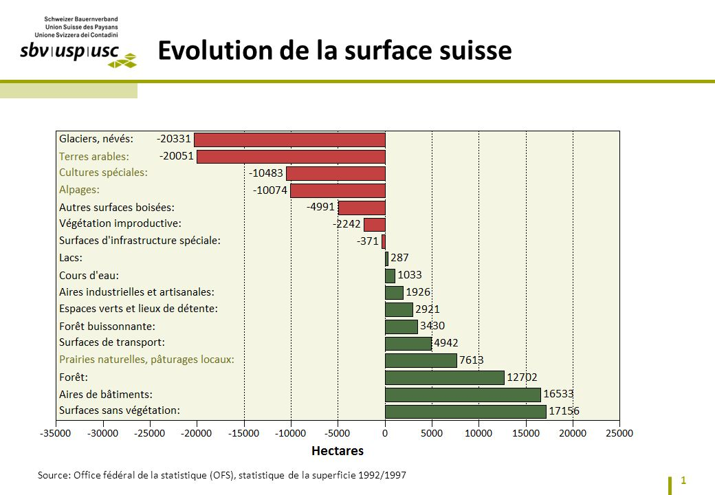 2 Evolution des surfaces agricoles Source: Office fédéral de la statistique (OFS), statistique de la superficie 1992/1997 Statistique de la superficie 1992/1997 à 2004/2009