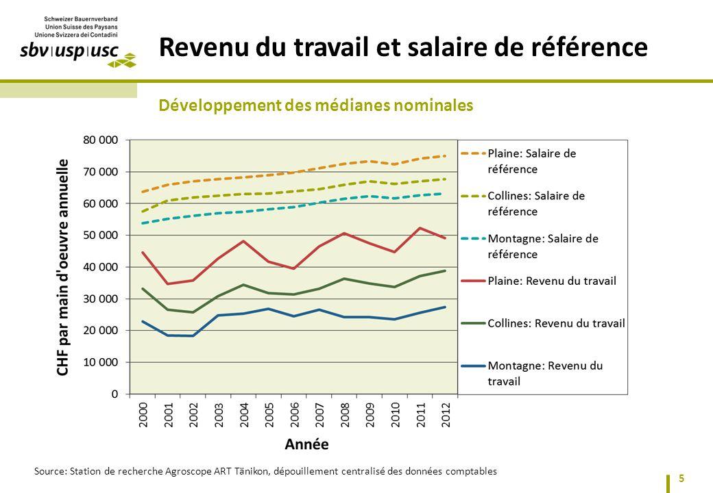 5 Revenu du travail et salaire de référence Développement des médianes nominales Source: Station de recherche Agroscope ART Tänikon, dépouillement centralisé des données comptables