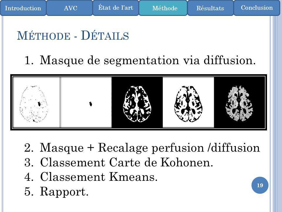 19 M ÉTHODE - D ÉTAILS IntroductionMéthode ConclusionÉtat de lart AVCRésultats 1.Masque de segmentation via diffusion. 2.Masque + Recalage perfusion /