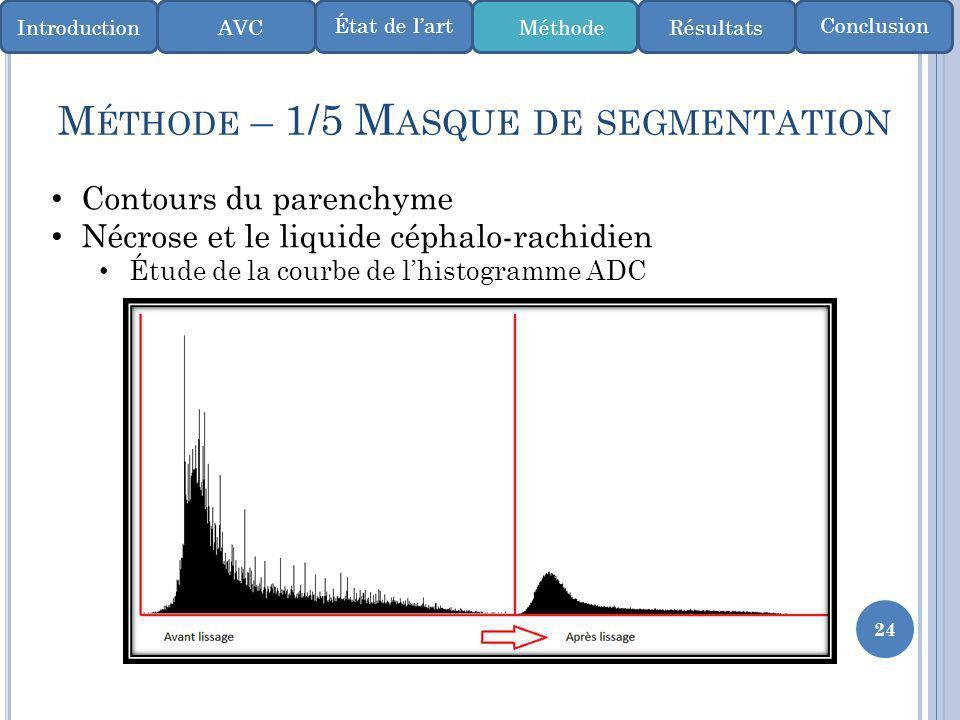 24 M ÉTHODE – 1/5 M ASQUE DE SEGMENTATION IntroductionMéthode ConclusionÉtat de lart AVCRésultats Contours du parenchyme Nécrose et le liquide céphalo