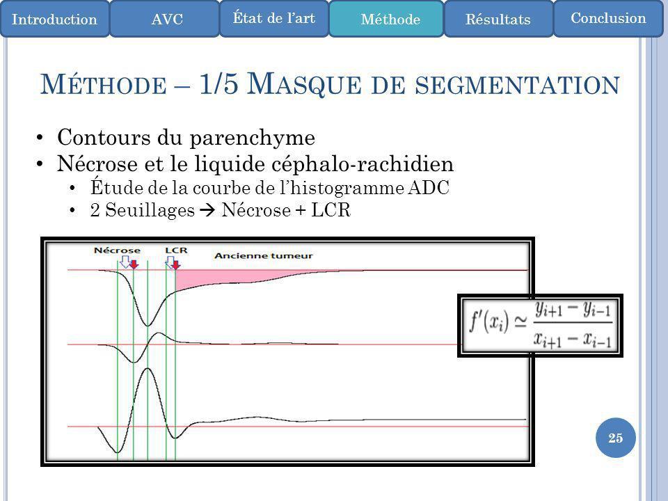 25 M ÉTHODE – 1/5 M ASQUE DE SEGMENTATION IntroductionMéthode ConclusionÉtat de lart AVCRésultats Contours du parenchyme Nécrose et le liquide céphalo