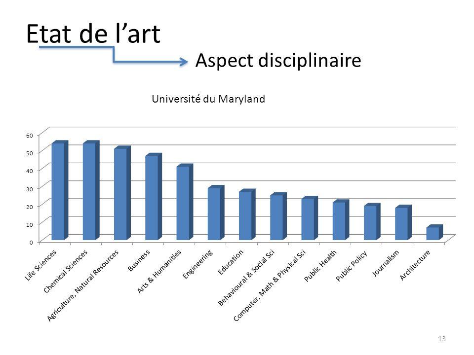 Etat de lart Aspect disciplinaire 13 Université du Maryland