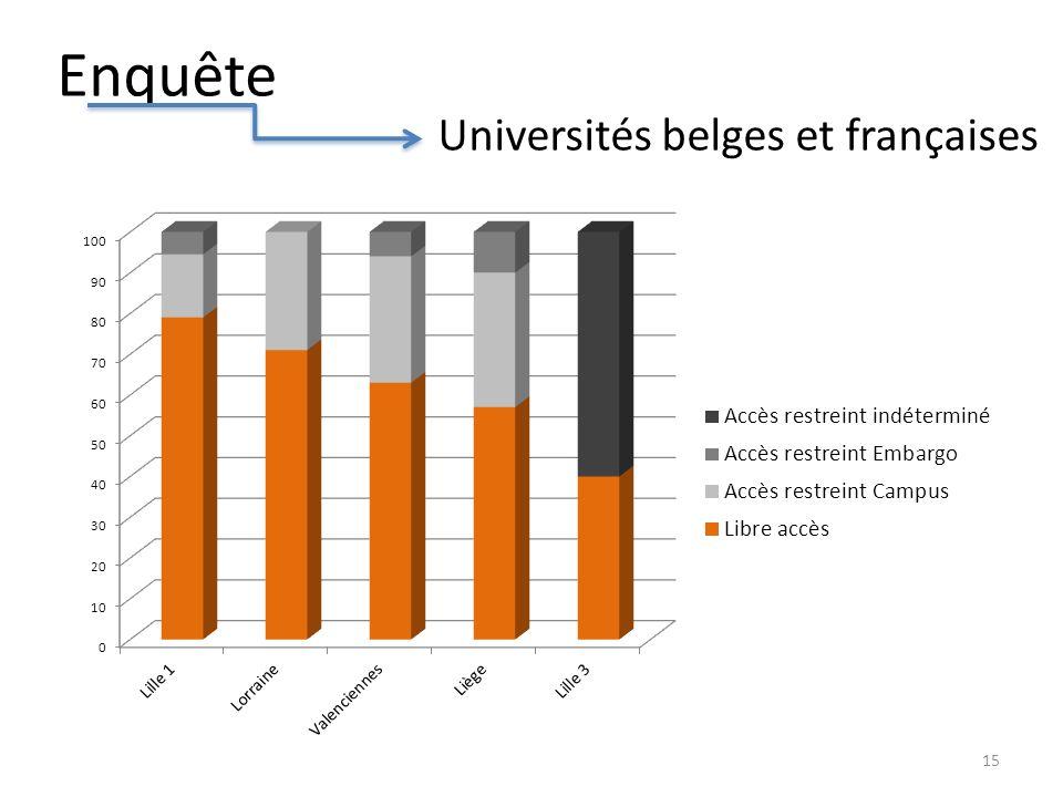Enquête Universités belges et françaises 15