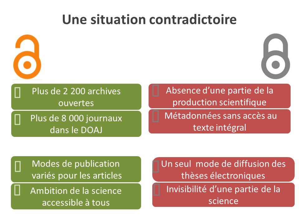 Une situation contradictoire Invisibilité dune partie de la science Un seul mode de diffusion des thèses électroniques Métadonnées sans accès au texte
