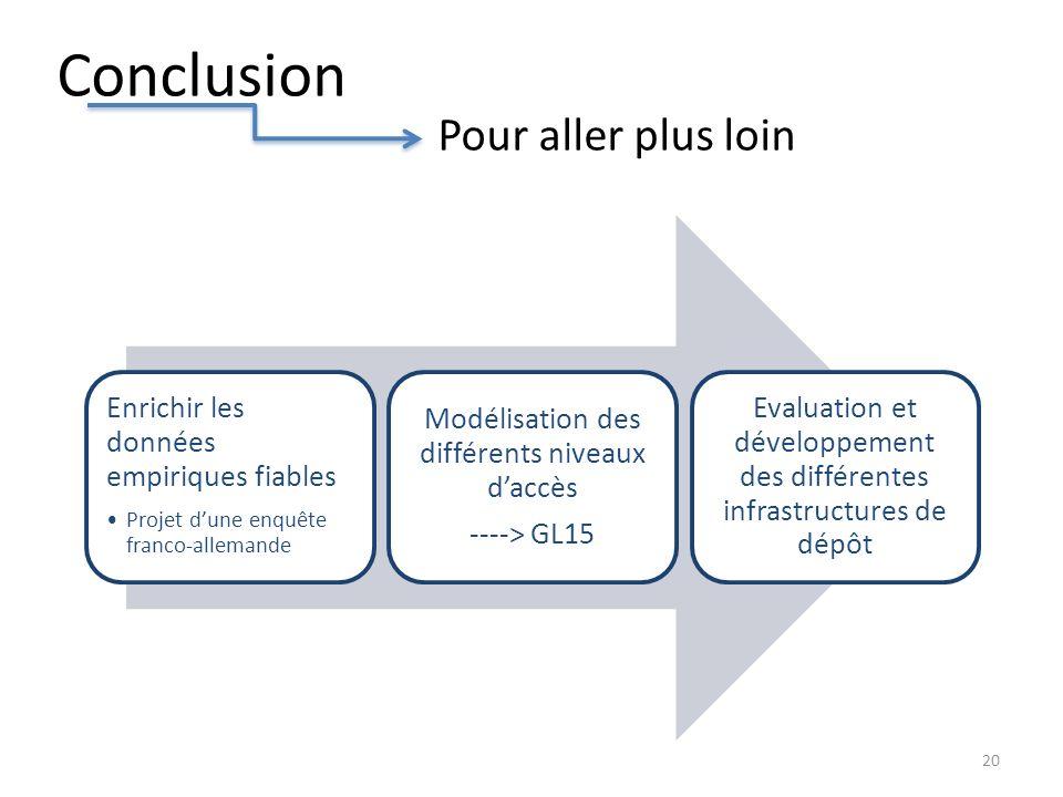 Conclusion Pour aller plus loin 20 Enrichir les données empiriques fiables Projet dune enquête franco-allemande Modélisation des différents niveaux daccès ----> GL15 Evaluation et développement des différentes infrastructures de dépôt