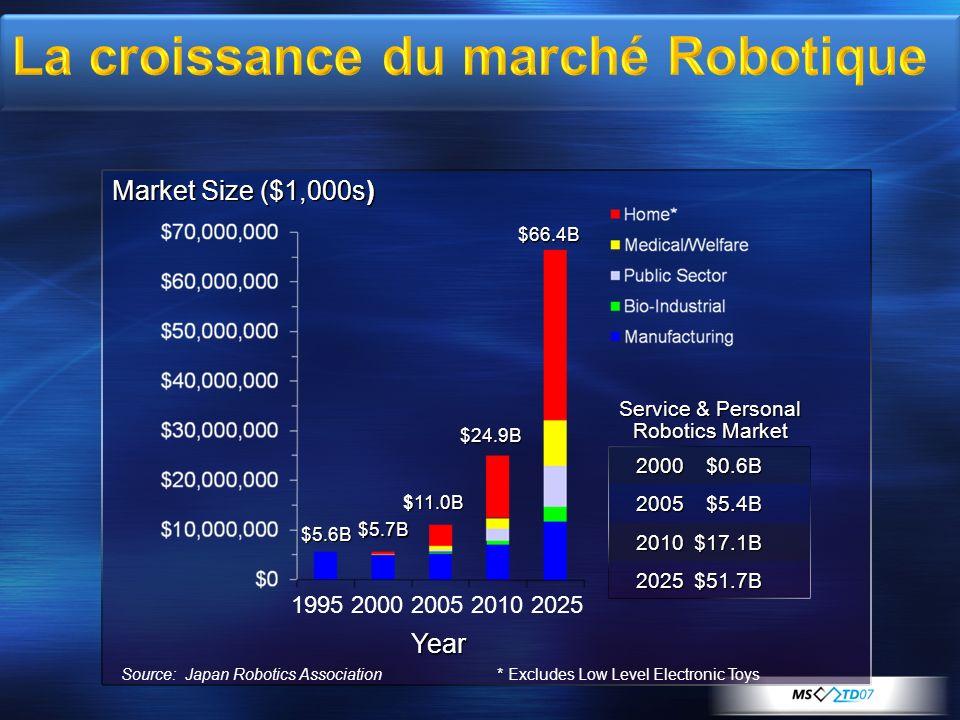 Source: Japan Robotics Association Market Size ($1,000s) Year $5.6B $5.7B $11.0B $24.9B $66.4B * Excludes Low Level Electronic Toys 2000 $0.6B 2005$5.