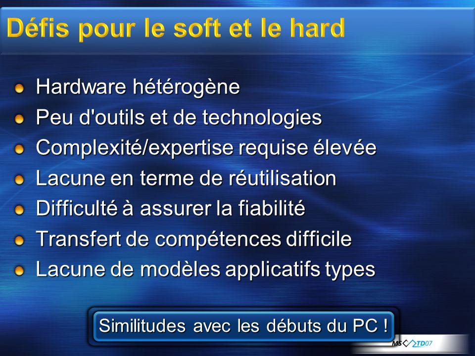 Hardware hétérogène Peu d'outils et de technologies Complexité/expertise requise élevée Lacune en terme de réutilisation Difficulté à assurer la fiabi