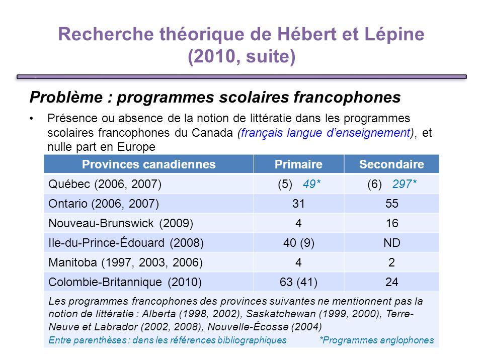 Recherche théorique de Hébert et Lépine (2010, suite) Problème : programmes scolaires francophones Présence ou absence de la notion de littératie dans les programmes scolaires francophones du Canada (français langue denseignement), et nulle part en Europe 8 Provinces canadiennesPrimaireSecondaire Québec (2006, 2007)(5) 49*(6) 297* Ontario (2006, 2007)3155 Nouveau-Brunswick (2009)416 Ile-du-Prince-Édouard (2008)40 (9)ND Manitoba (1997, 2003, 2006)42 Colombie-Britannique (2010)63 (41)24 Les programmes francophones des provinces suivantes ne mentionnent pas la notion de littératie : Alberta (1998, 2002), Saskatchewan (1999, 2000), Terre- Neuve et Labrador (2002, 2008), Nouvelle-Écosse (2004) Entre parenthèses : dans les références bibliographiques *Programmes anglophones