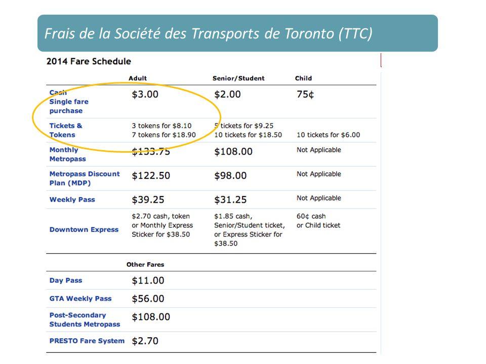 Frais de la Société des Transports de Toronto (TTC)
