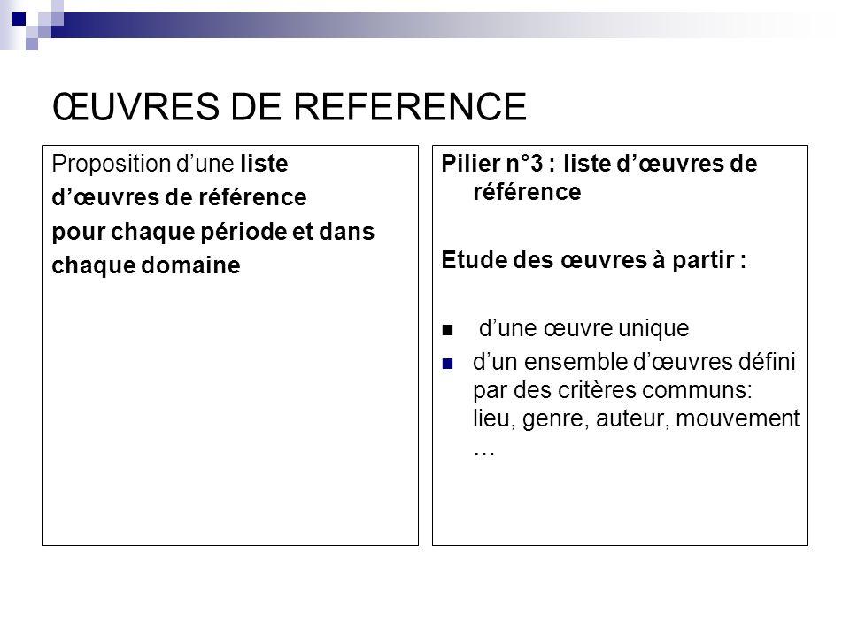 ŒUVRES DE REFERENCE Proposition dune liste dœuvres de référence pour chaque période et dans chaque domaine Pilier n°3 : liste dœuvres de référence Etu