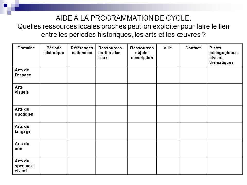 AIDE A LA PROGRAMMATION DE CYCLE: Quelles ressources locales proches peut-on exploiter pour faire le lien entre les périodes historiques, les arts et
